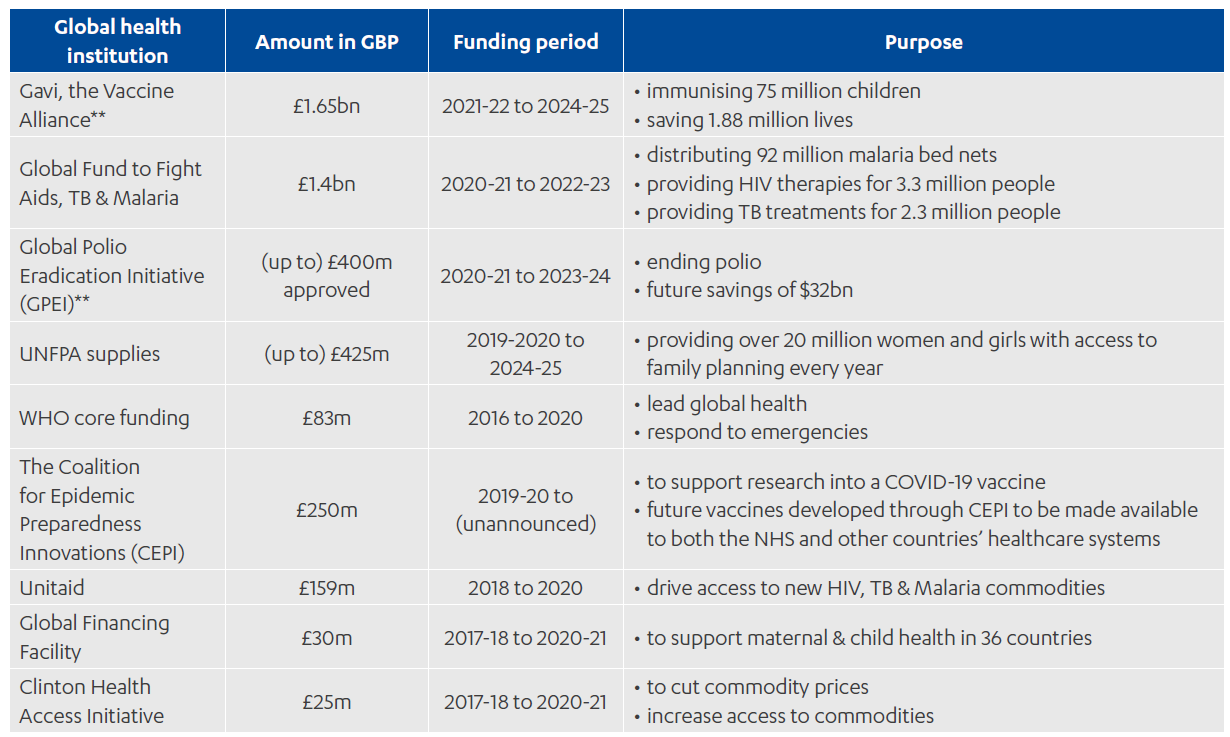 Table showing UK investment in global health institutions