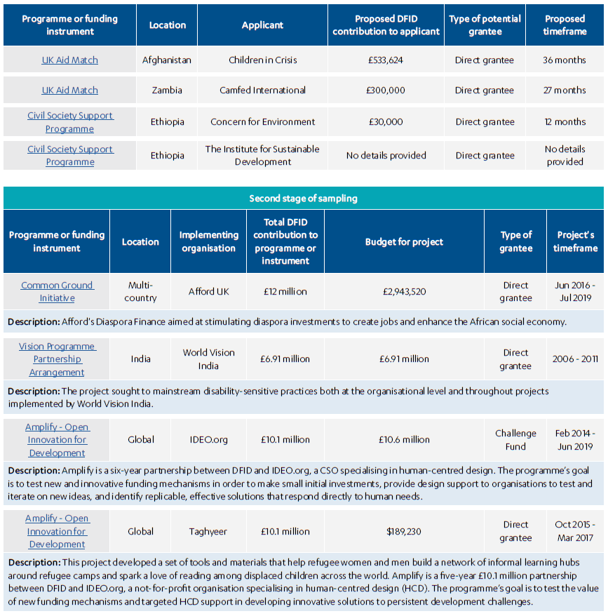 Table depicting Projects in our sample continued, including unsuccessful proposals for fundings