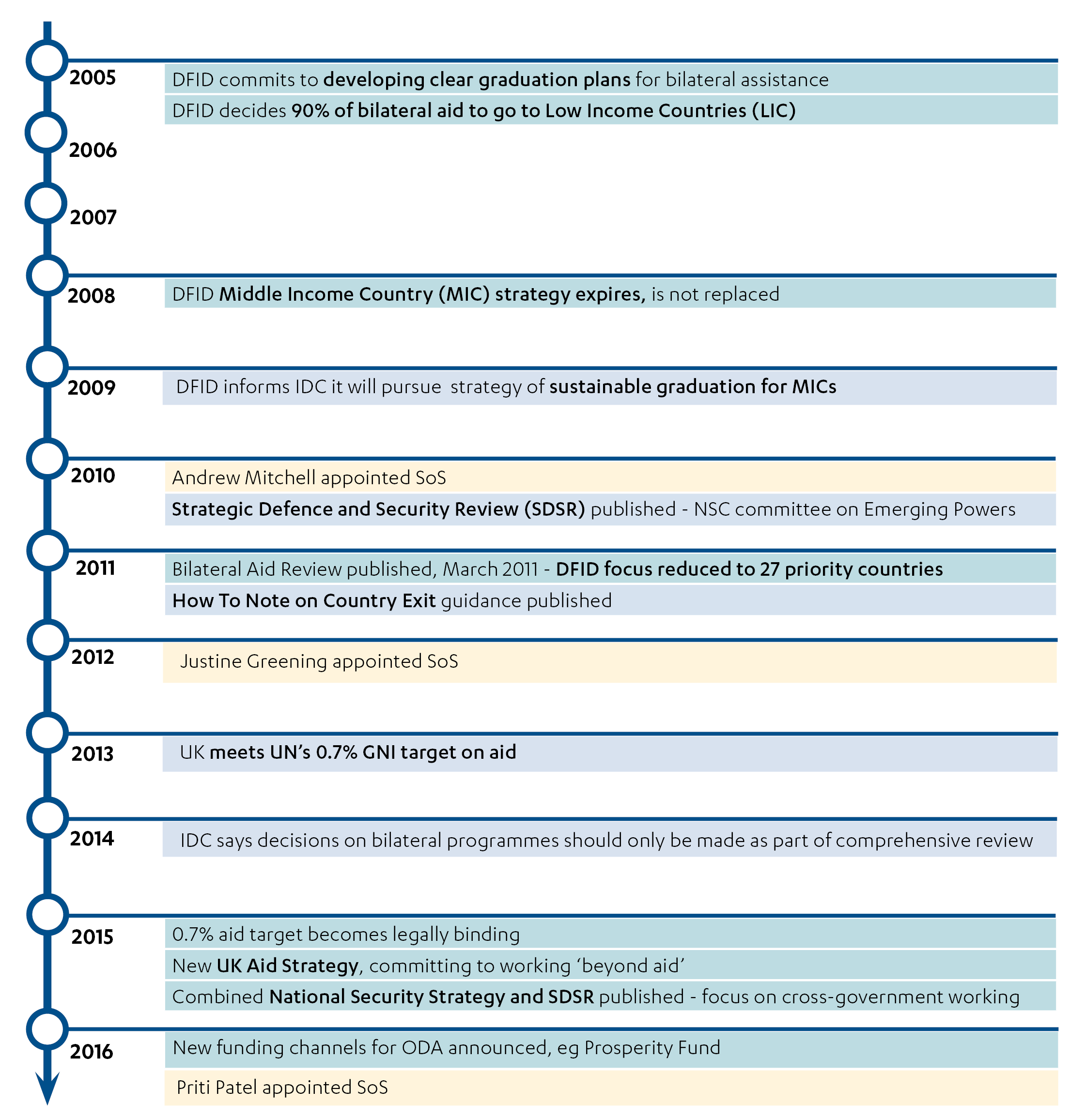 Timeline showing DFID's central approach to transition, 2005 to 2016