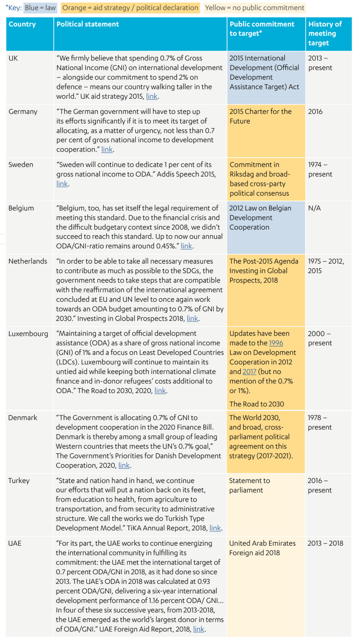 Comparison of donor policy statements and history of meeting the ODA target