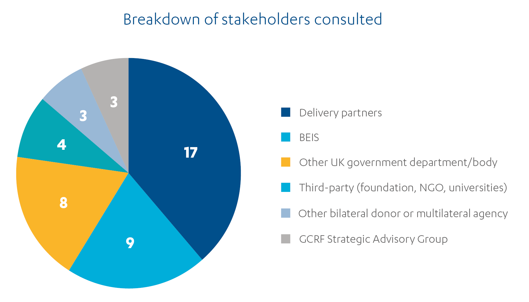 Pie chart showing breakdown of stakeholders consulted