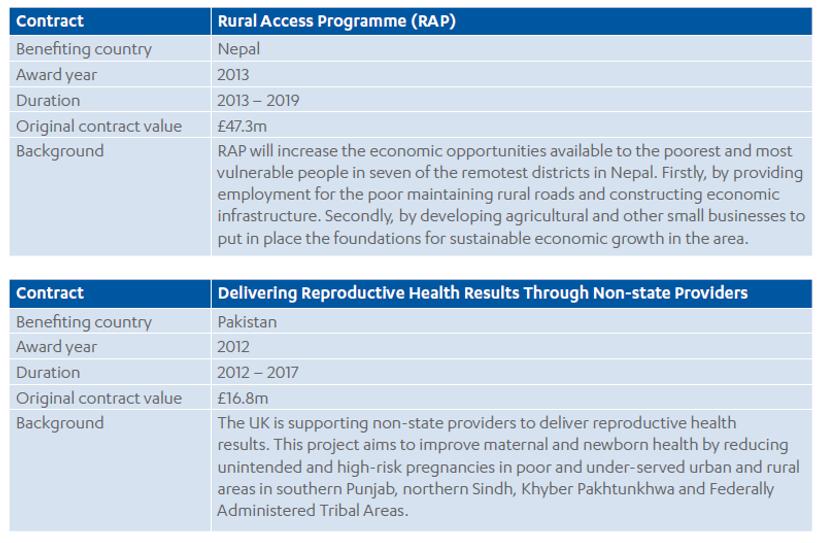 Achieving value for money through procurement Part 2: DFID's