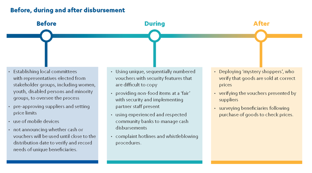 Chart showing examples of how risk was mitigated before, during and after the disbursement of funds