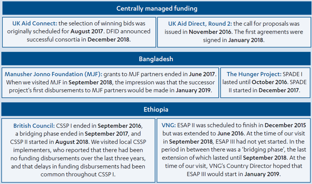 Examples of delays in grant making and contract award processes