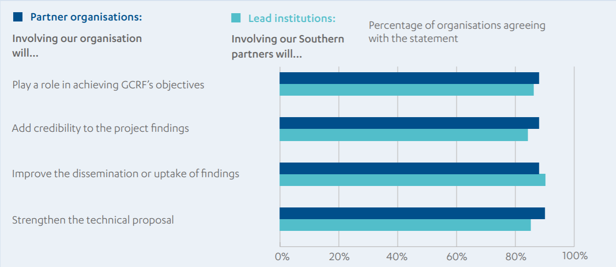Bar chart showing lead and partner organisations views about the importance and contribution of southern partners