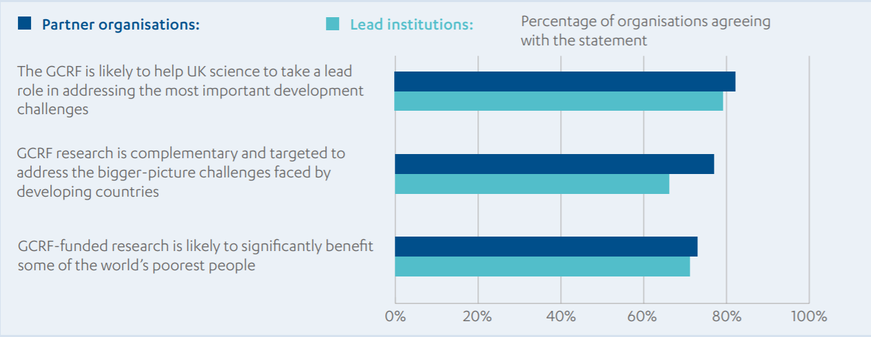 Bar chart comparing lead and partner organisations views on the GCRF's potential to meet its objectives:.