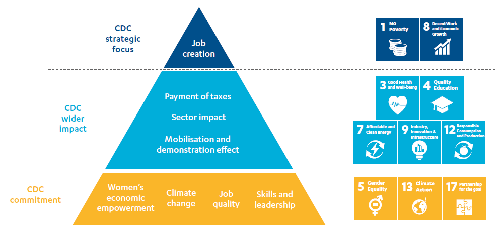 Pyramid graphic to show How CDC aims to contribute to the SDGs