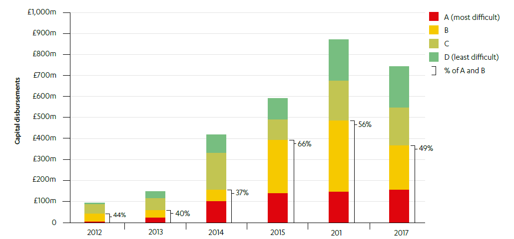 Bar chart of Distribution of capital disbursements according to country investment difficulty