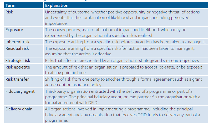 Dfids Approach To Managing Fiduciary Risk In Conflict Affected