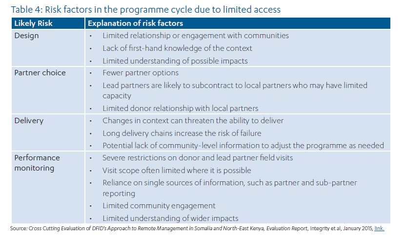 Dfids approach to managing fiduciary risk in conflict affected choices over which fiduciary risks to monitor are not clearly documented or supported by evidence pronofoot35fo Choice Image