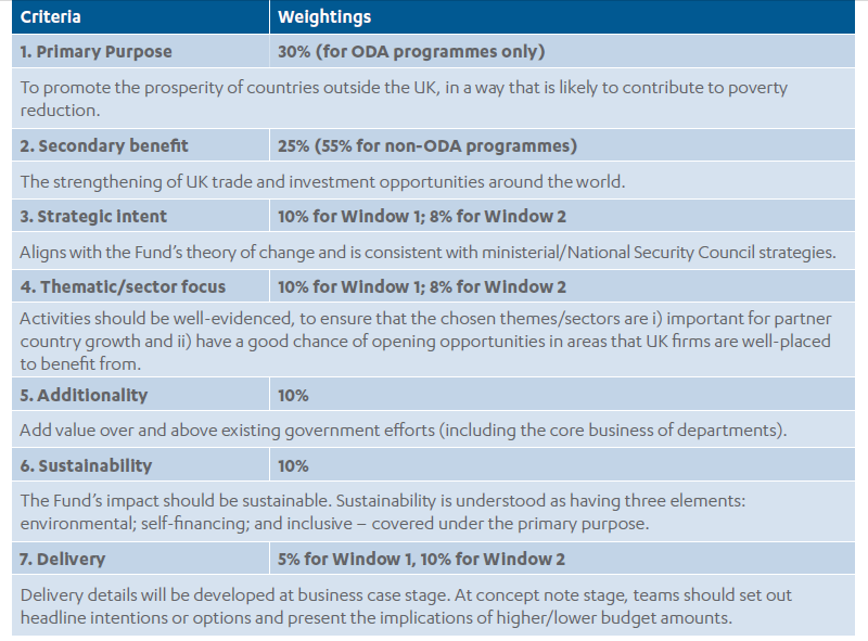 Table with examples of criteria and weightings for Prosperity Fund bids