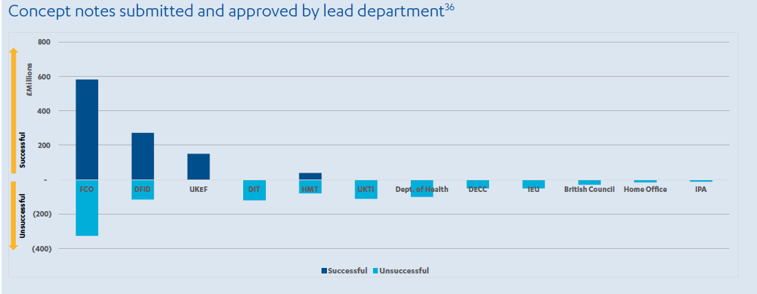 Bar chart showing the number of concept notes submitted and approved by lead department