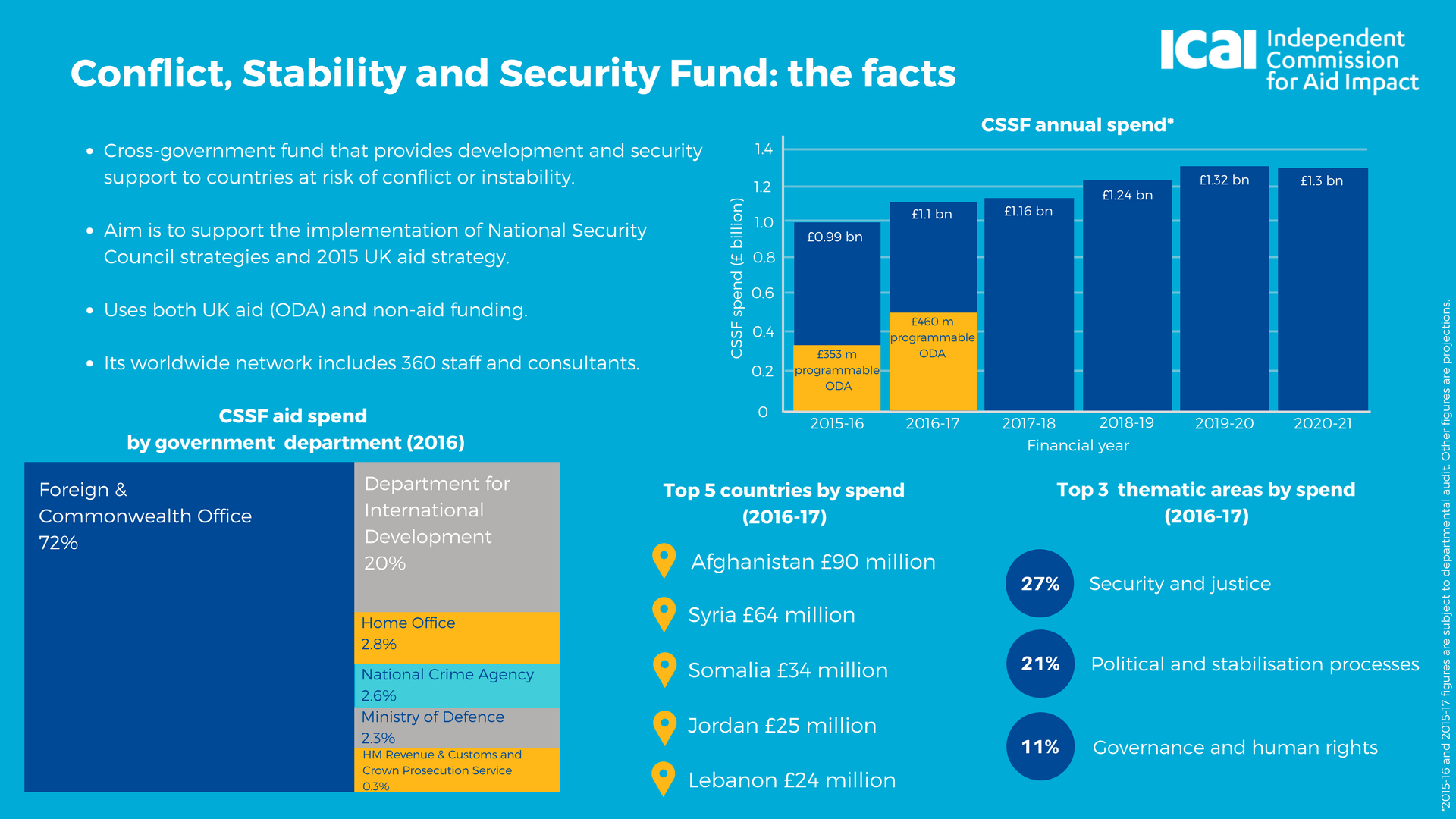 Infographic containing key facts and figures about the Conflict, Stability and Security Fund drawn from the ICAI report