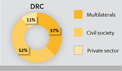 Pie chart showing the split of £134m expenditure in DRC in 2015-16, between multilaterals, civil society and private sector.