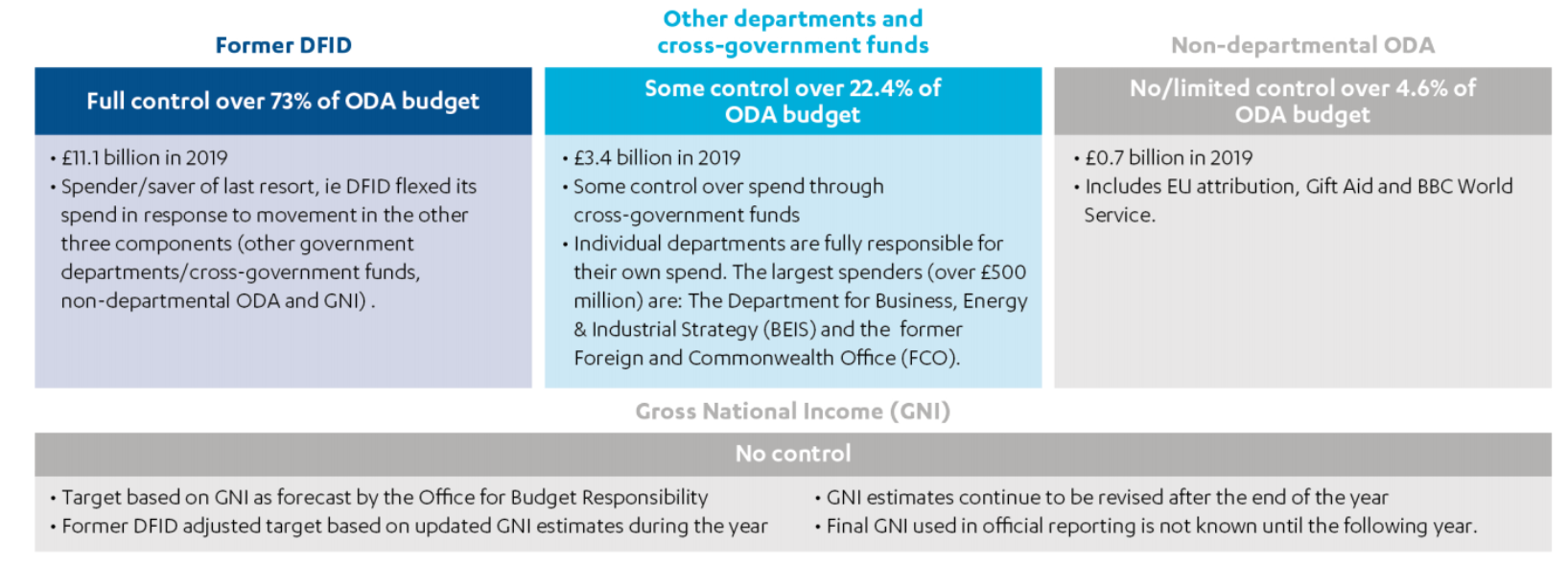 Overview of DFID's level of control over the main components of ODA spend