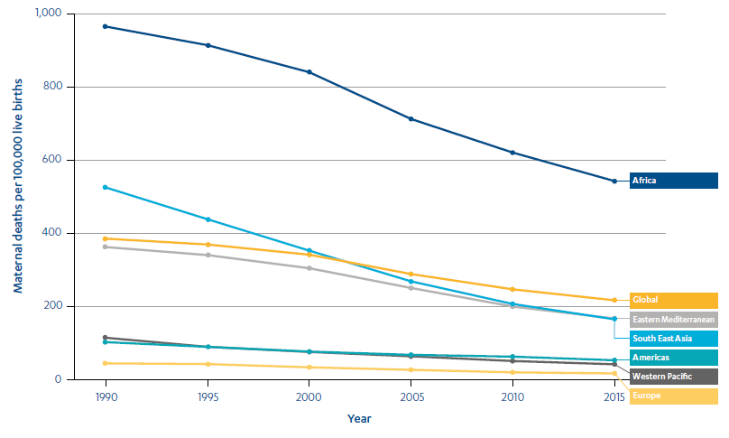 Line graph showing maternal mortality ratios globally and in Africa, Eastern Mediterranean, South East Africa, Americas Western Pacific and Europe from 1990 to 2015