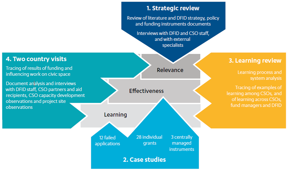 Figure showing Components of our methodology