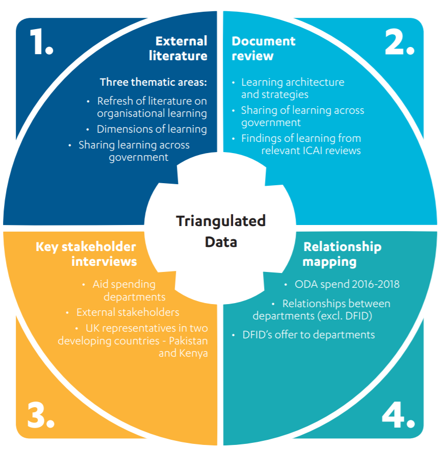 Overview of the methodology: triangulated data graph