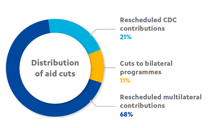 Pie chart showing the distribution of the aid cuts; 21% rescheduled contributions to CDC, 68% rescheduled multilateral contributions and 11% cuts to bilateral aid programmes