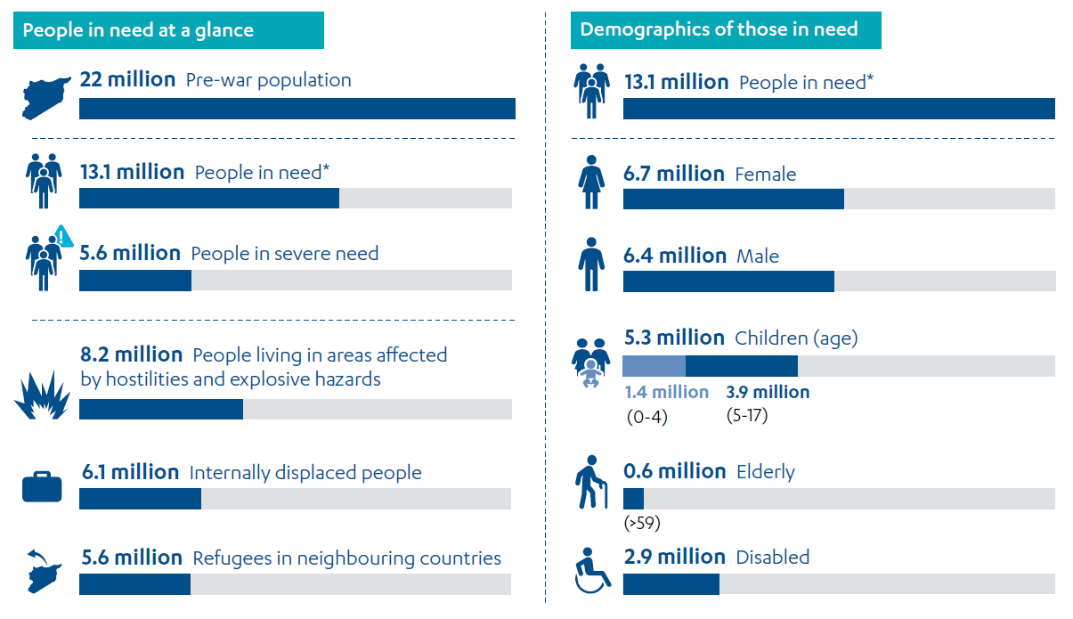 Image containing statistics about the Syrian conflict and the impact on the population.