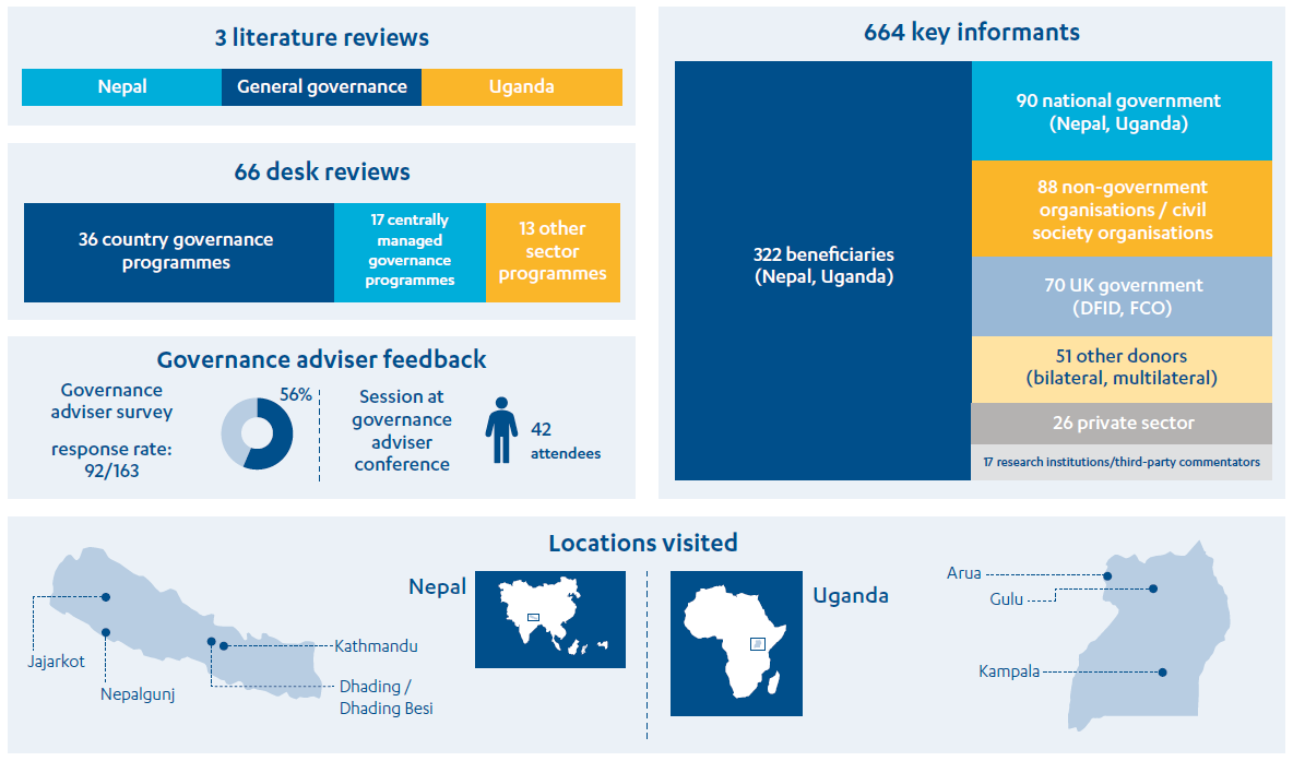 Treemaps showing a summary of the data collected, including 664 key informant interviews, 3 literature reviews, 66 desk reviews and 2 country visits.