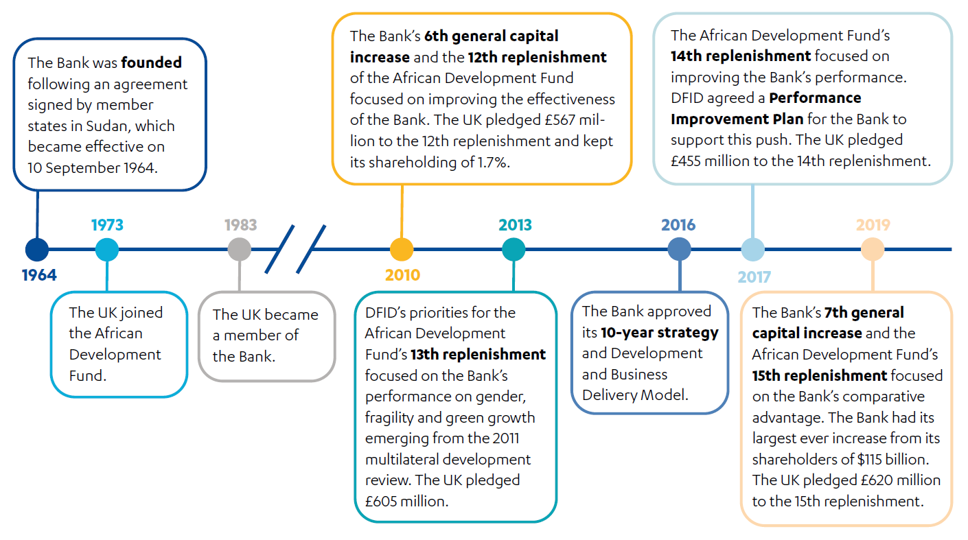 Timeline of UK engagement with the AfDB Group from 1964 to 2019