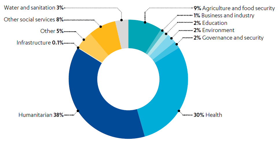 Doughnut graph showing sector activities in nutrition interventions by %