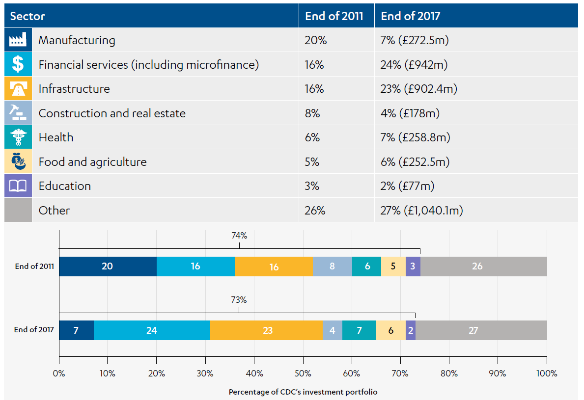 CDC's investments in low-income and fragile states - ICAI
