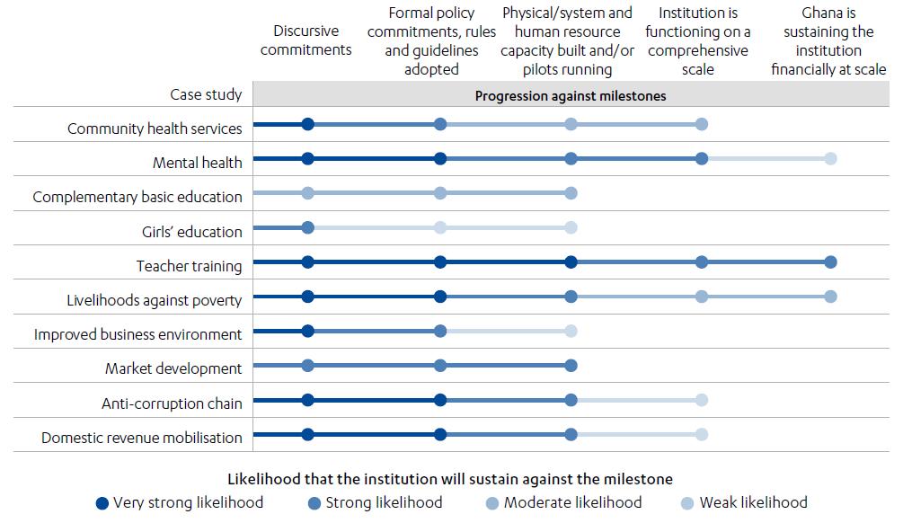 Institutional strengthening assessment results progression against milestones