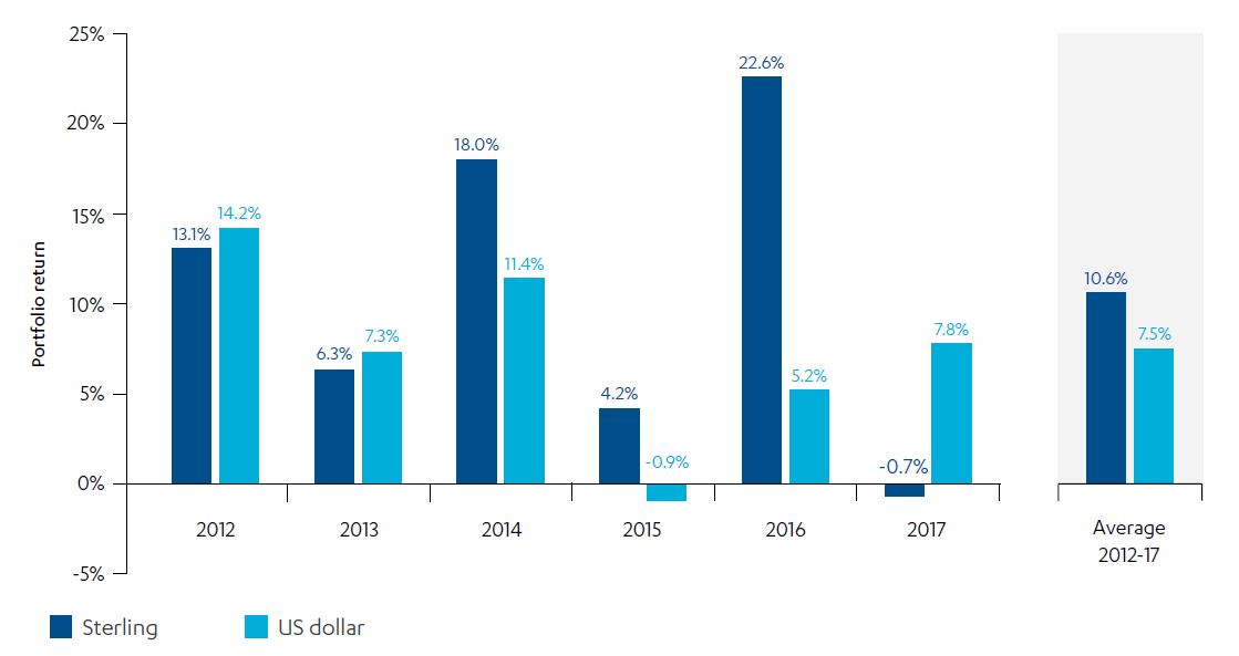 Comparative bar chart showing CDC's financial return over the review period in sterling and US dollar