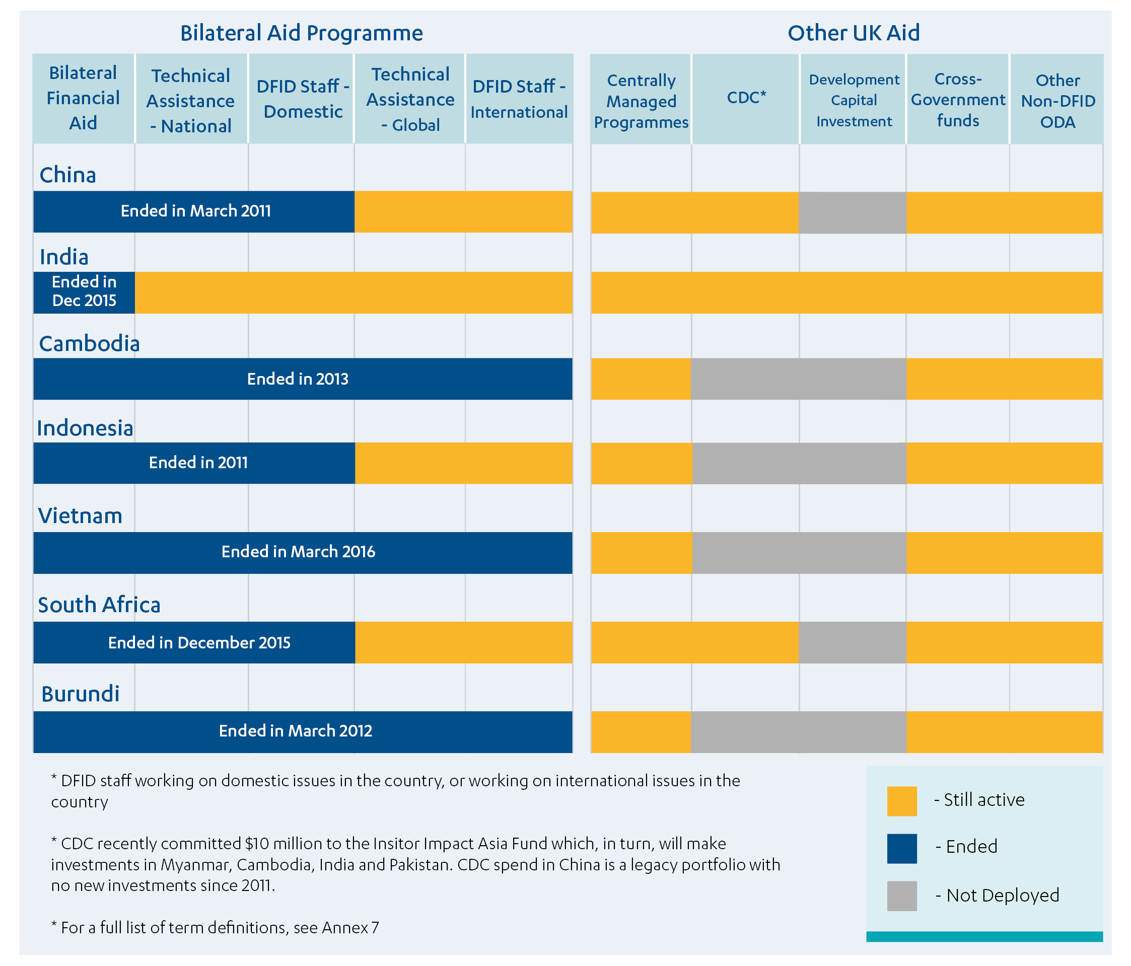 Types of aid deployed in seven case study countries, including bilateral, technical assistance, centrally managed funding, from CDC, cross-government and non-DFID