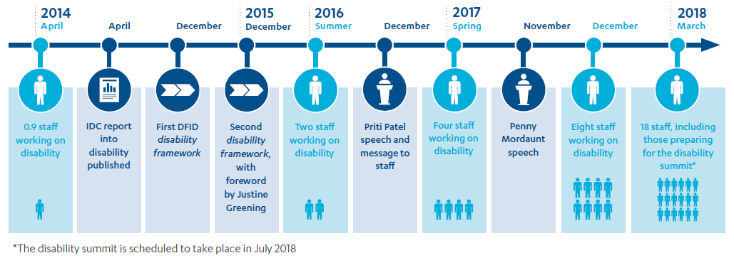 Timeline showing DFID's disability milestones from 2014 to 2018