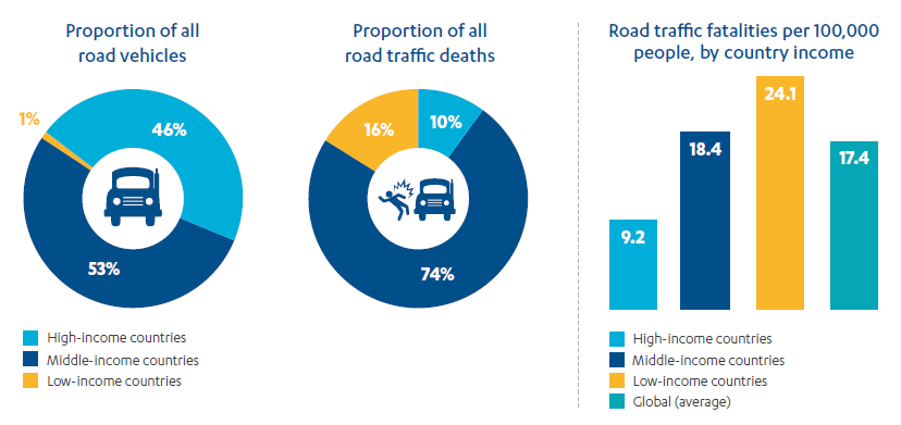 Pie chart showing 99% of road vehicles are in high-income and middle-income countries; pie chart showing 90% of road traffic deaths occur in Middle-income and low-income countries.
