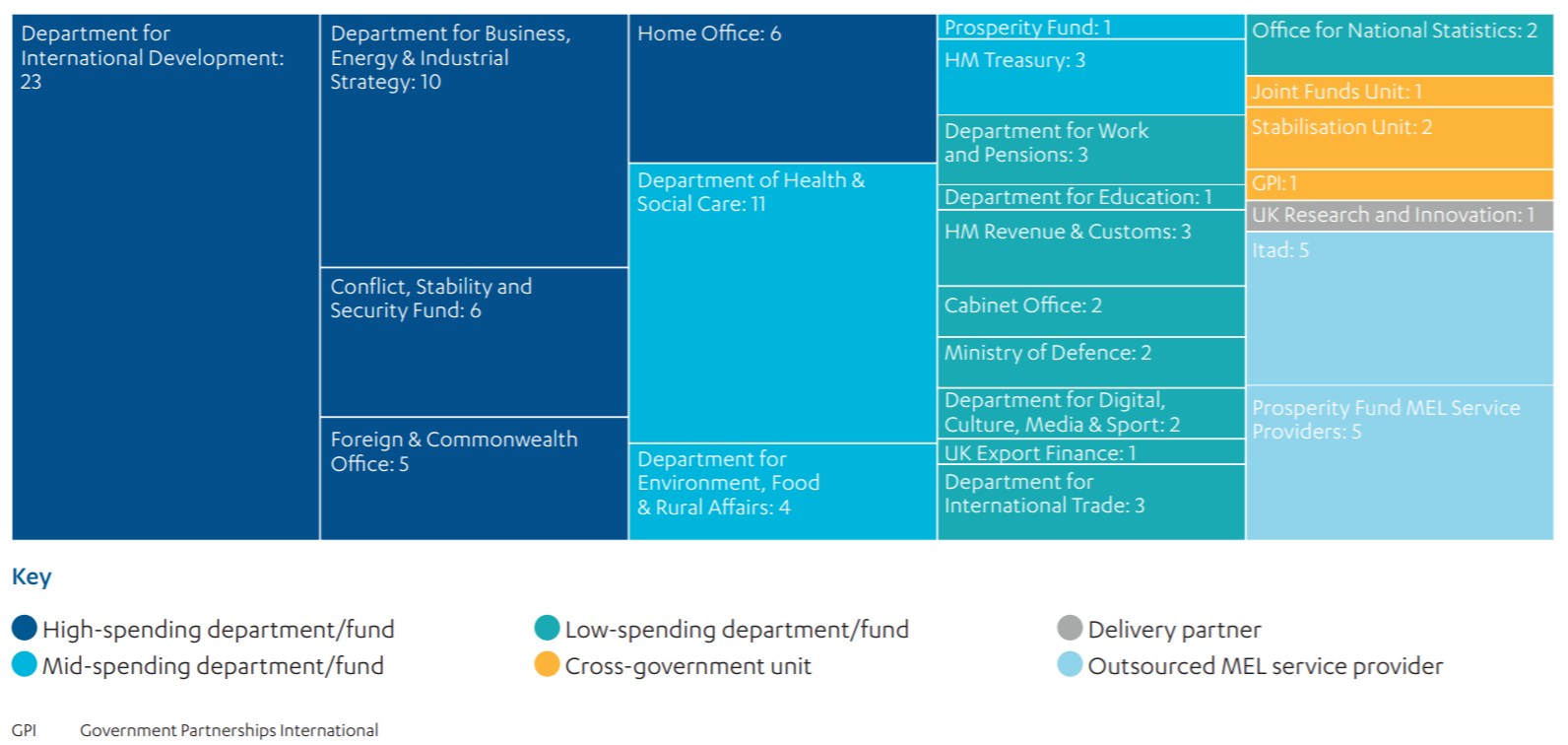 Stakeholders interviewed for this review : 103 people across 18 government departments and funds: