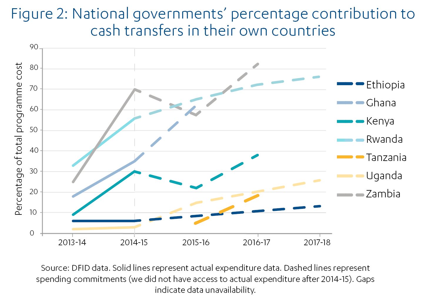 Figure 2: National governments' percentage contribution to cash transfers in their own countries, from 2013-14 to 2017-18