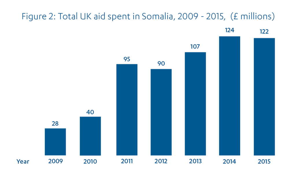 Bar chart showing UK aid spent in Somalia from £28m in 2009 through to £122m in 2015.