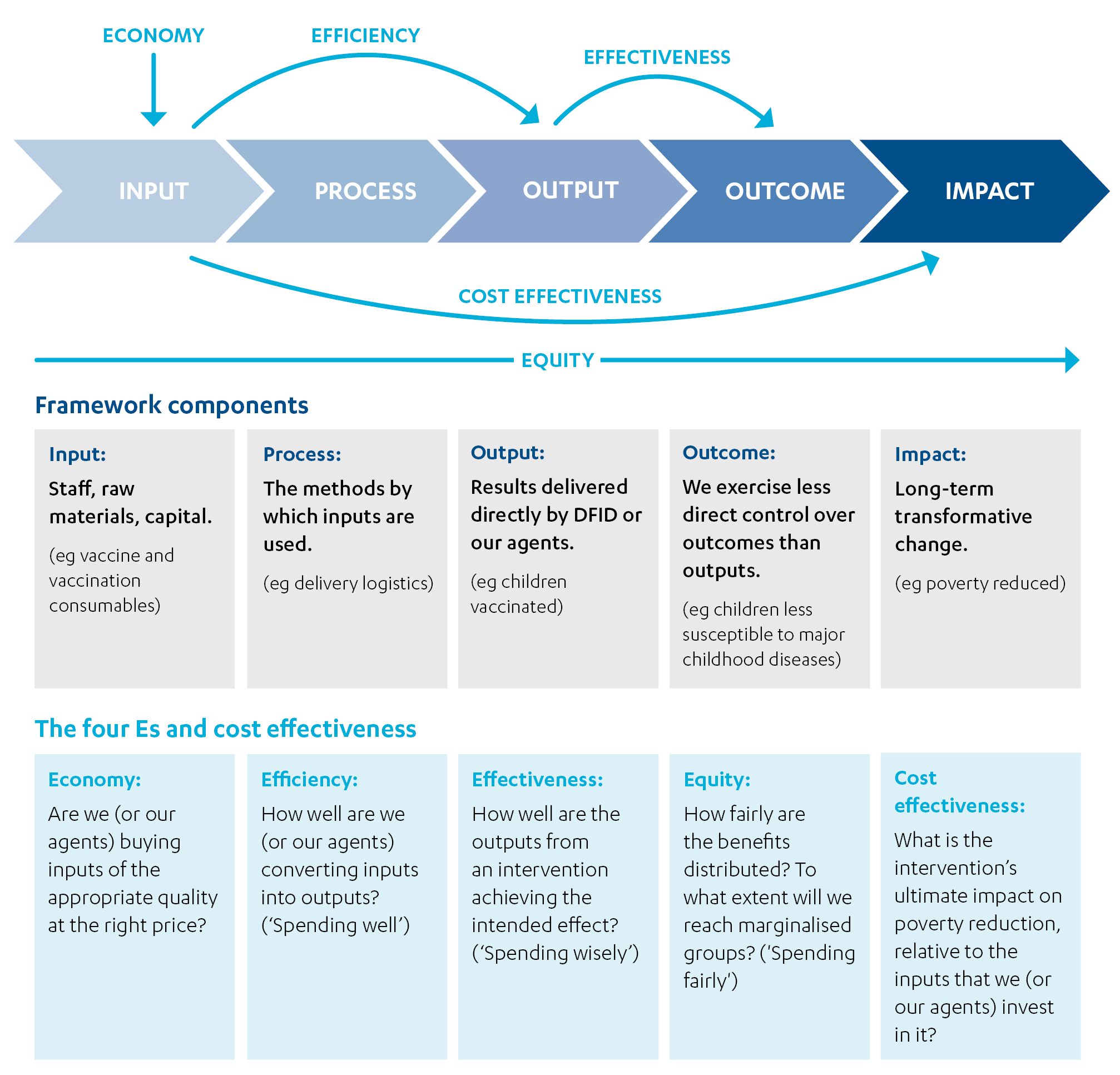 DFID's approach to value for money in programme and