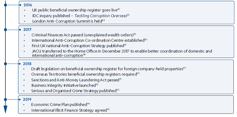 Timeline of key developments in UK policies and strategies to tackle corruption and illicit financial flows 2016-2019