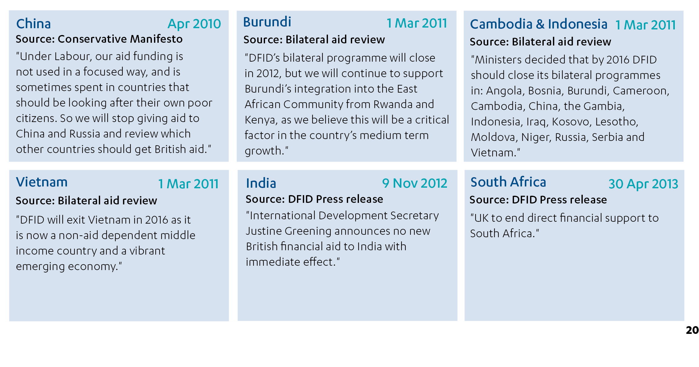 Examples of announcements on exit and transition from for example the 2010 Conservative manifesto or DFID press releases