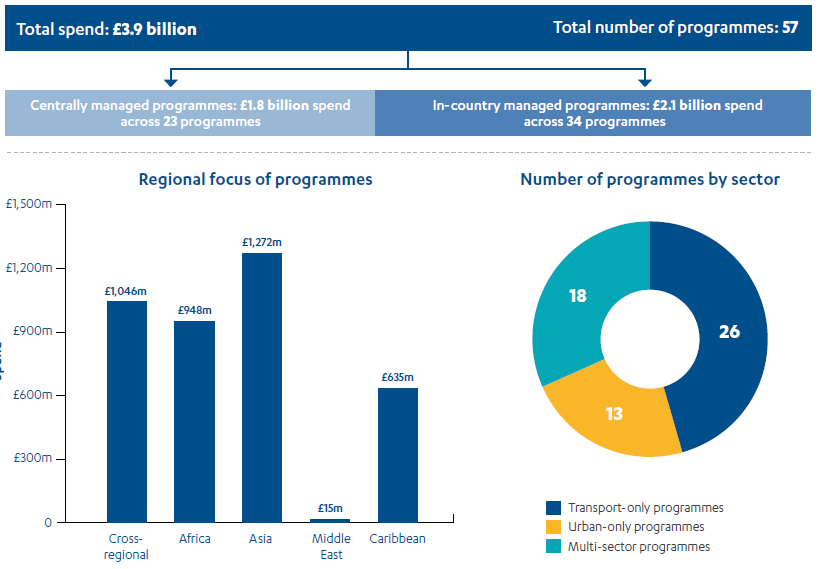 Bar chart showing majority of infrastructure spend is cross-regional, in Africa or Asia (ranging from £948m to £1.272m), and pie chart showing 26 programmes are transport only, 13 are urban only and 18 are multi-sector.