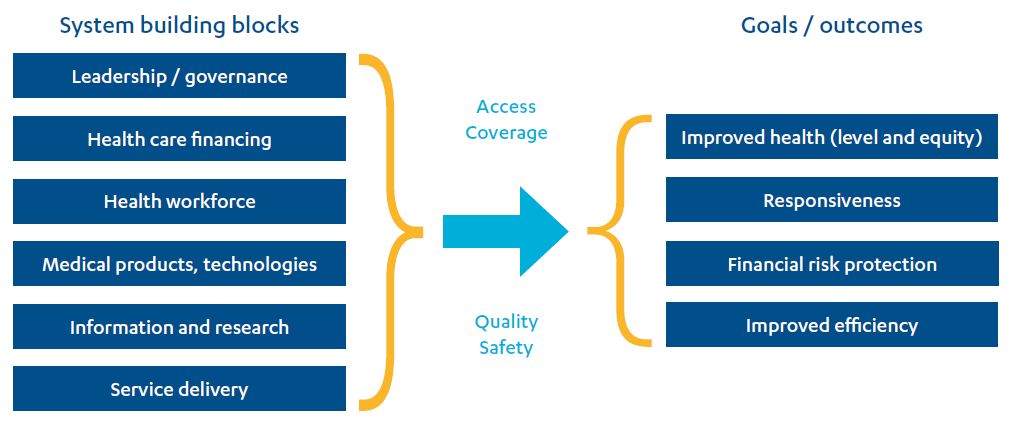 Image showing the WHO Health Systems Framework; system building blocks to goals / outcomes.
