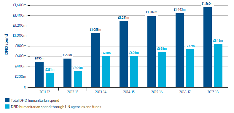 Barchart showing DFID's humanitarian spend from 2011-12 to 2017-18 compared to spend through UN agencies and funds.