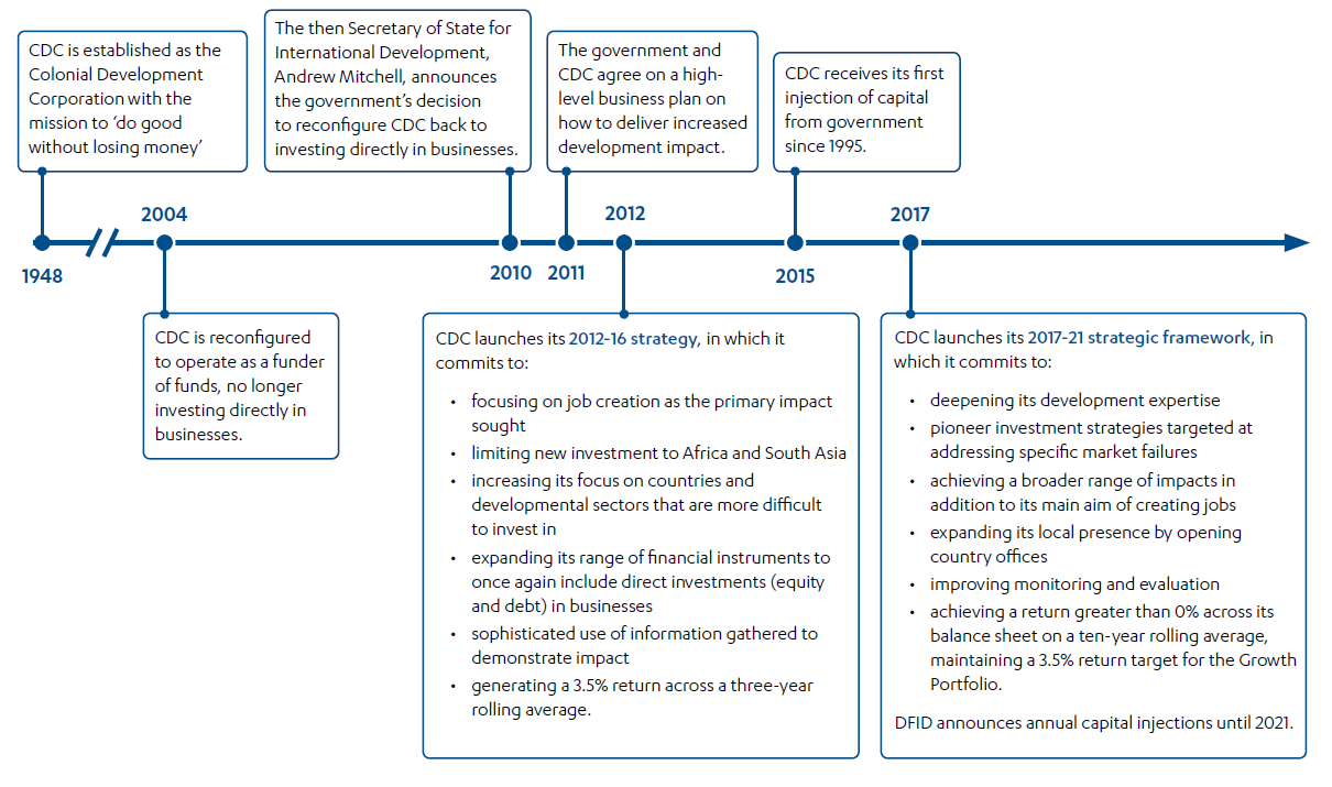 Graphic depicting timeline of The history of CDC