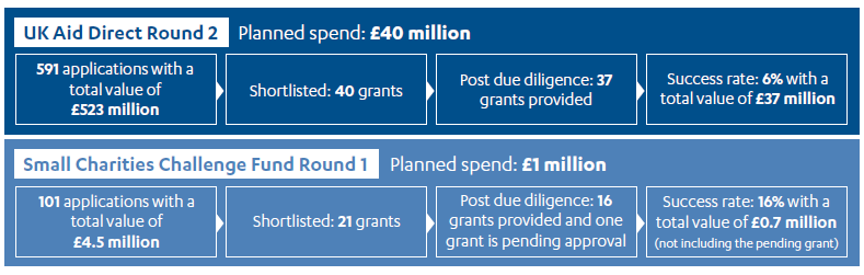 Examples of grant selection rounds within UK Aid Direct
