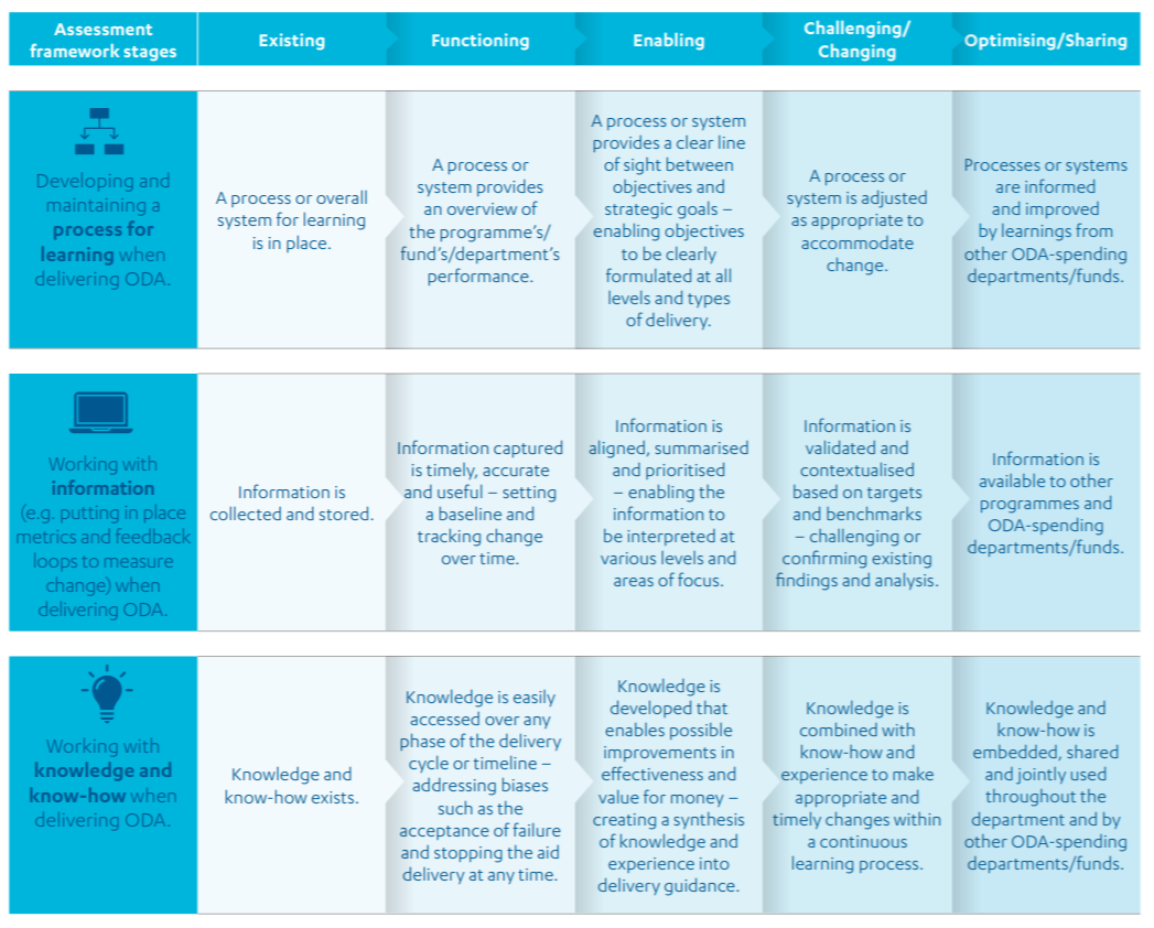 Assessment framework: 'what good looks like' - ODA learning in and across department
