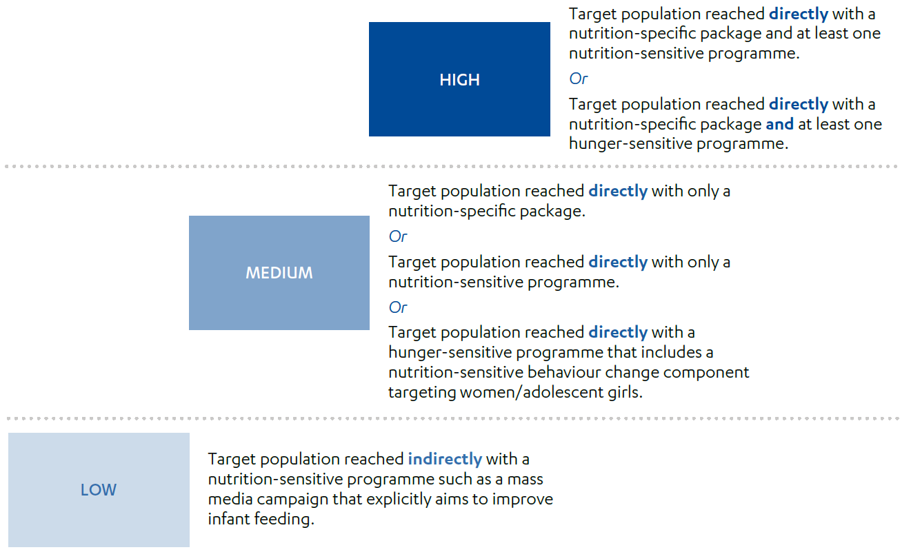 DFID's intensity classification of nutrition interventions - high, medium and low