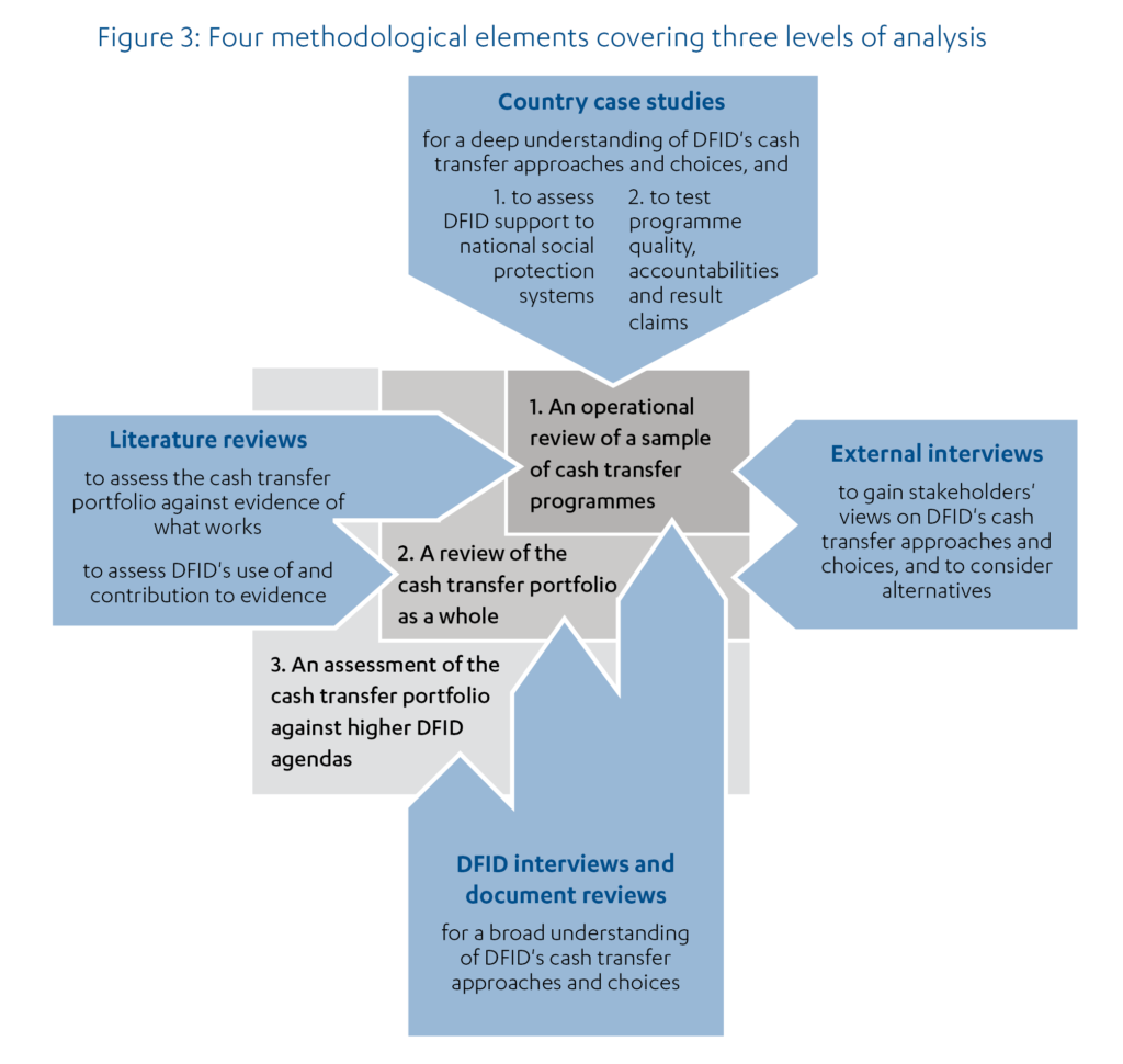 Figure 3: Four methodological elements covering three levels of analysis; country case studies, external interviews, literature reviews and DFID interviews and document reviews