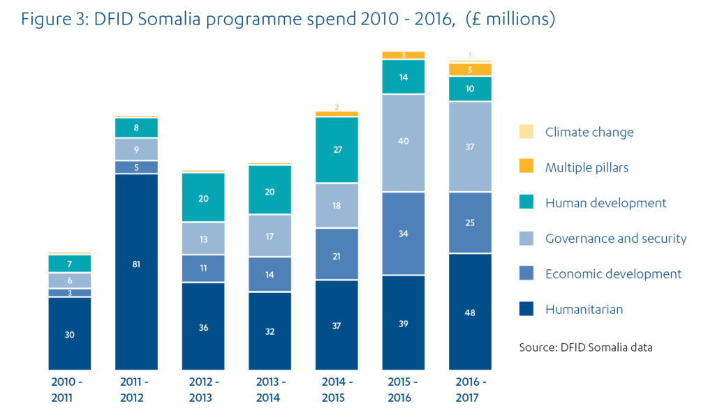Stacked bar chart showing amounts of UK aid spent in different sectors in Somalia from 2010-11 to 2016-17.