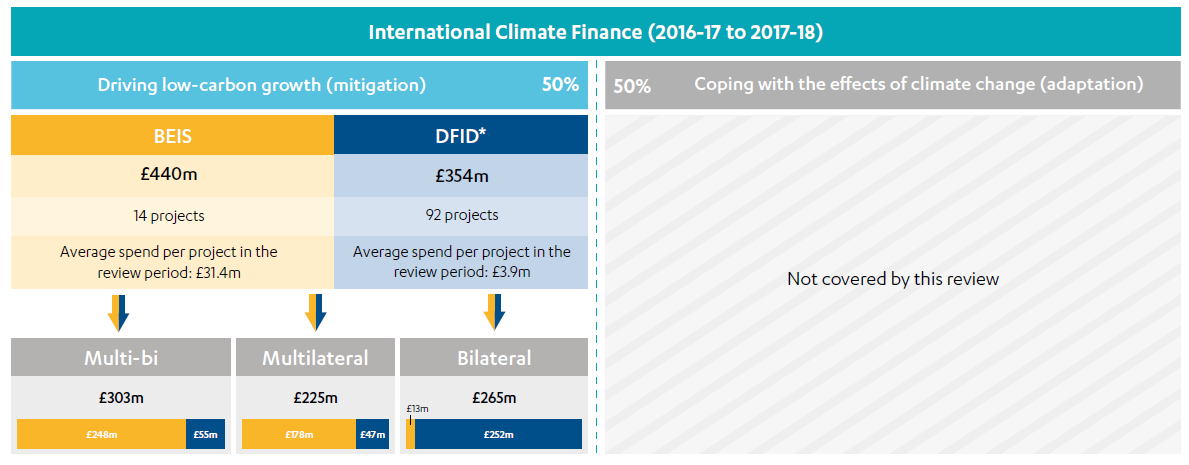 Tree map showing a breakdown of the ICF portfolio covered by this review; spend for driving low-carbon growth by DFID and BEIS.