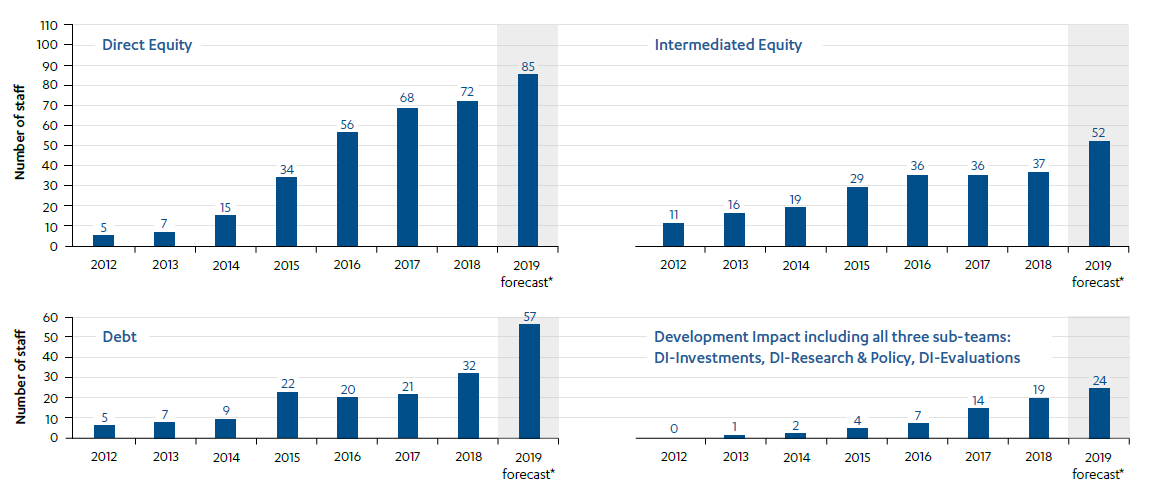 Bar charts depicting Evolution of staffing of CDC's teams relevant to the investment process